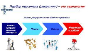 Отбор персонала: обзор лучших методов