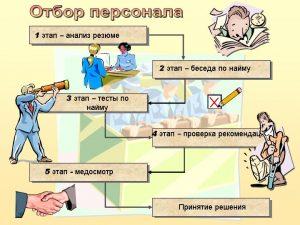 Технологии и методы подбора персонала